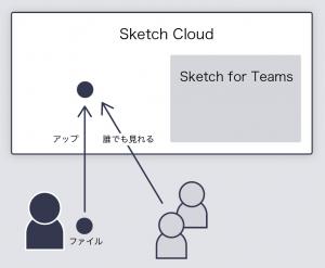 誰でもSketch Cloud上のデータを見れる